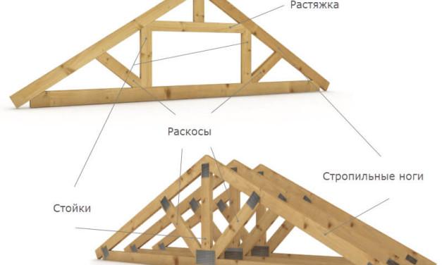 Устройство крыши дома: двухскатной, односкатной и плоской