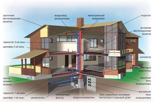 Воздушное отопление дома – плюсы и минусы