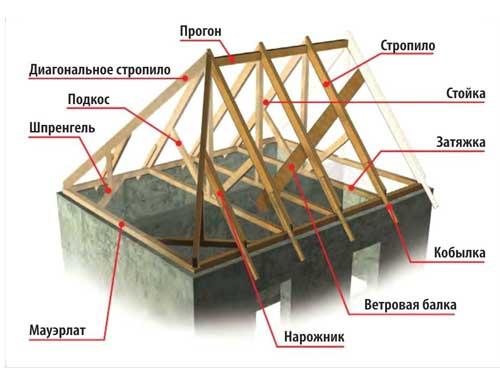 вальмовая крыша стропильная система