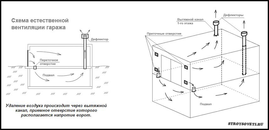 вентиляция в подвале гаража своими руками схема