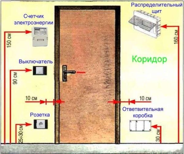 Схема расположения розеток на кухне фото 938