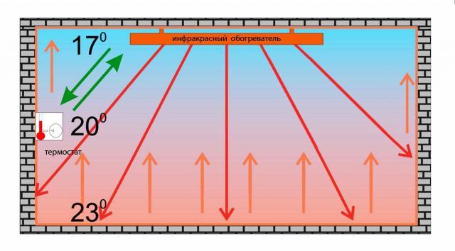 Как выбрать инфракрасный обогреватель