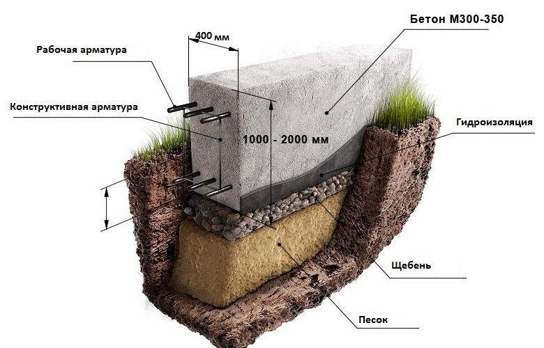 Из стекла и цемента гидроизоляция жидкого