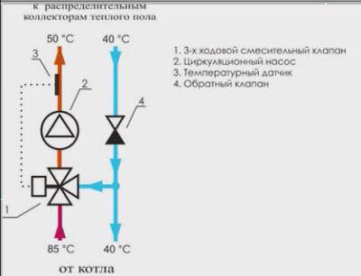 Насосно-смесительный узел водяного теплого пола