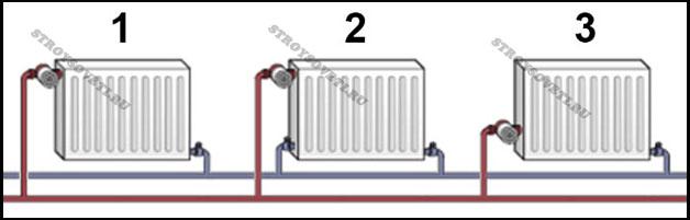 Нижняя подводка к радиатору отопления