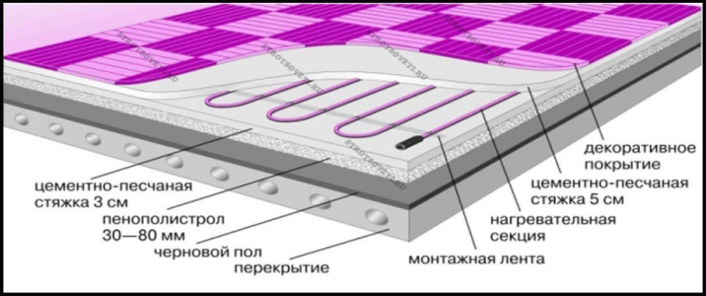 монтаж кабельного теплого пола под плитку