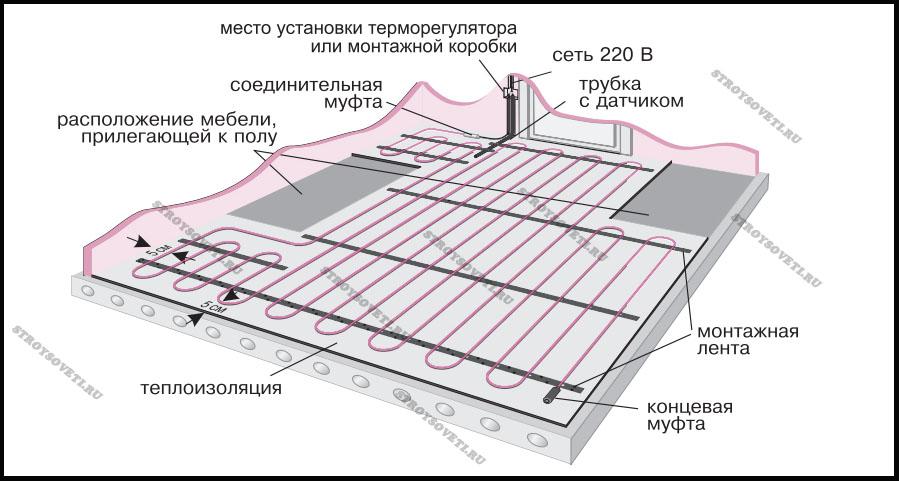 монтаж теплого пола
