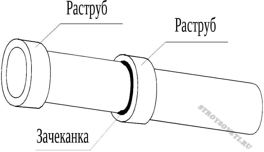 Соединить канализационные трубы