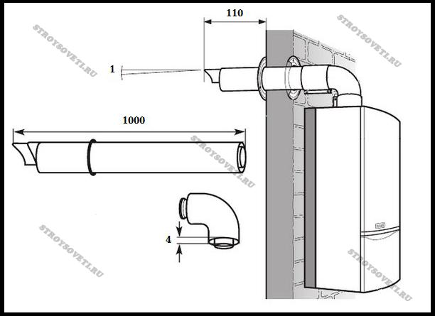 установить газовый котел в доме