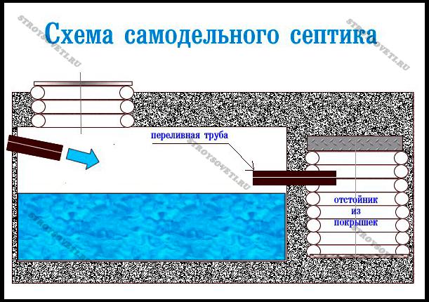 автономная канализация какая лучше