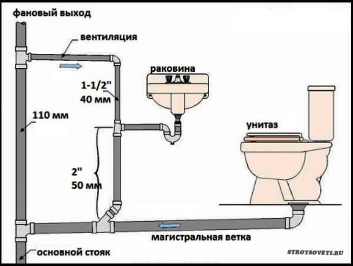 как определить диаметр трубы