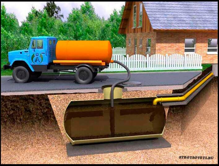 как правильно сделать выгребную яму