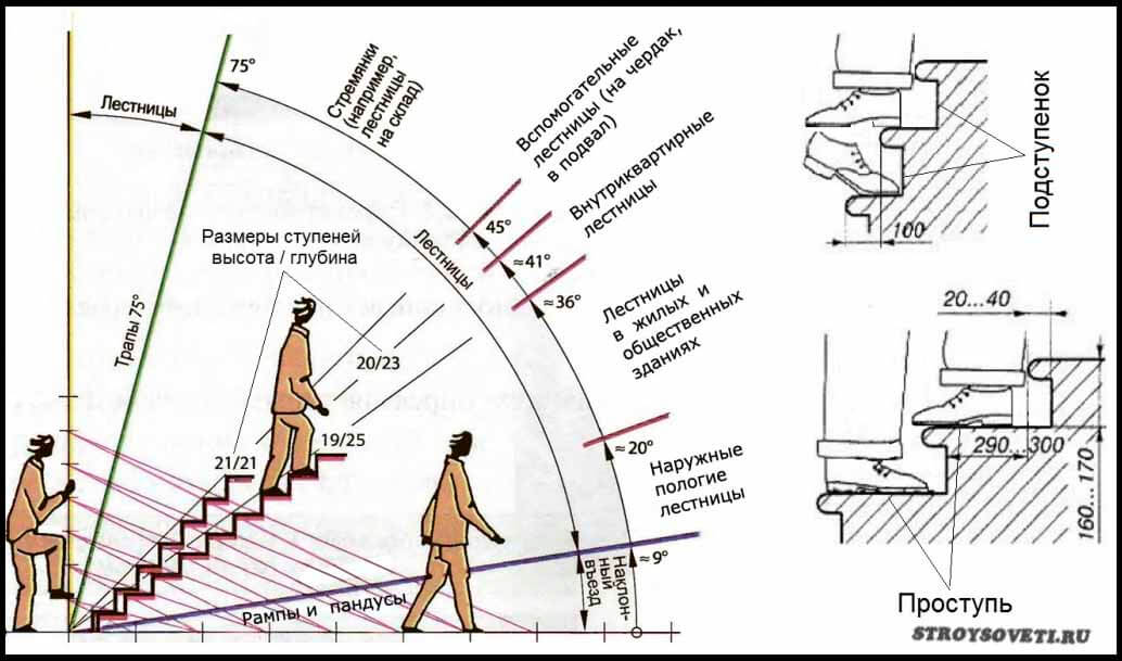 угол наклона лестницы на второй этаж