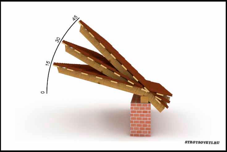 какой минимальный угол наклона крыши для металлочерепицы