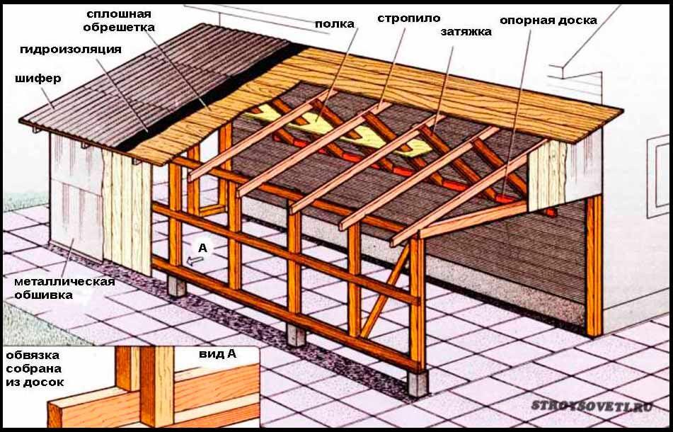 угол наклона односкатной крыши