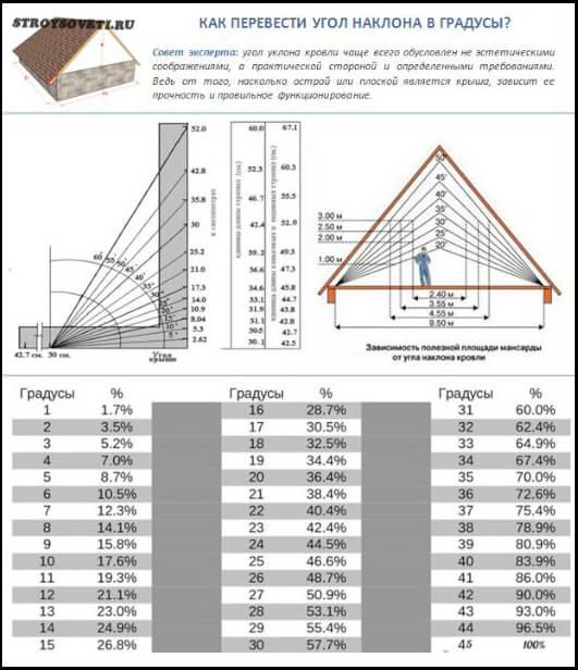топ минимальный градус односкатной крыши можете