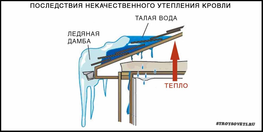 минимальный наклон крыши для металлочерепицы