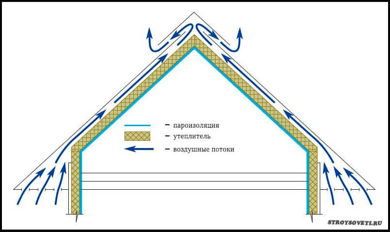 утеплитель для крыши мансарды какой лучше
