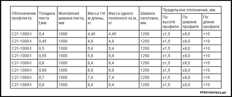 профлист с21 вес 1м2
