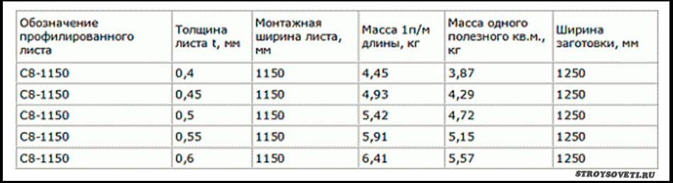 профлист с8 вес 1 м2