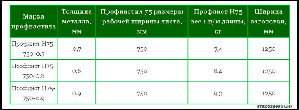 профнастил н75 вес м2