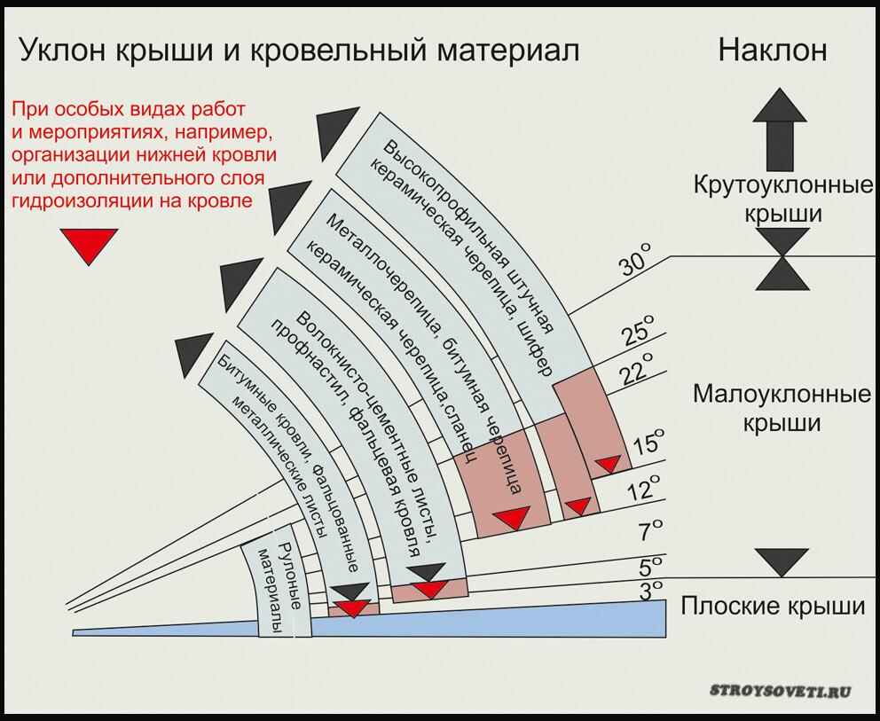 как узнать угол наклона крыши