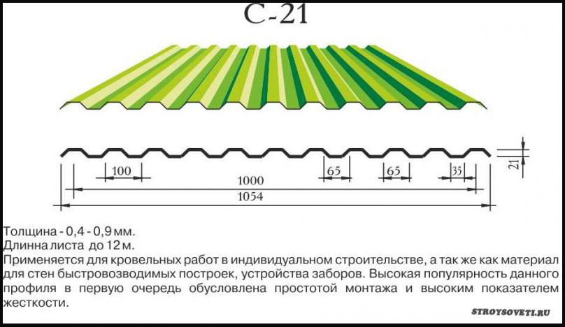 вес профлиста с21