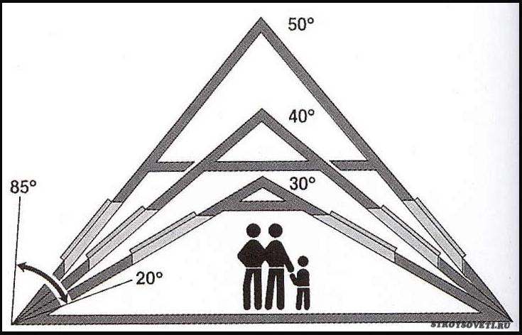 как высчитать угол наклона крыши