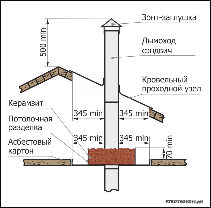 высота трубы дымохода над крышей