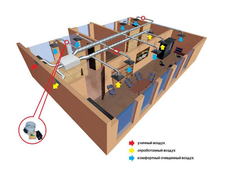 Виды и типы систем вентиляции