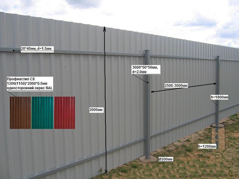 Как сделать своими руками забор из металлопрофиля