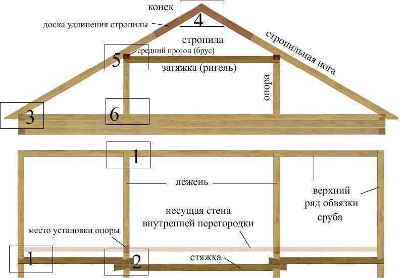Как сделать своими руками двухскатную крышу для сарая