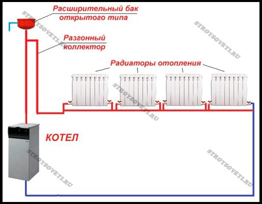 Как сделать паровое отопление 639