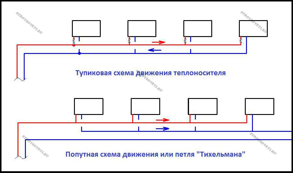 Расчет диаметра труб для схемы тихельмана