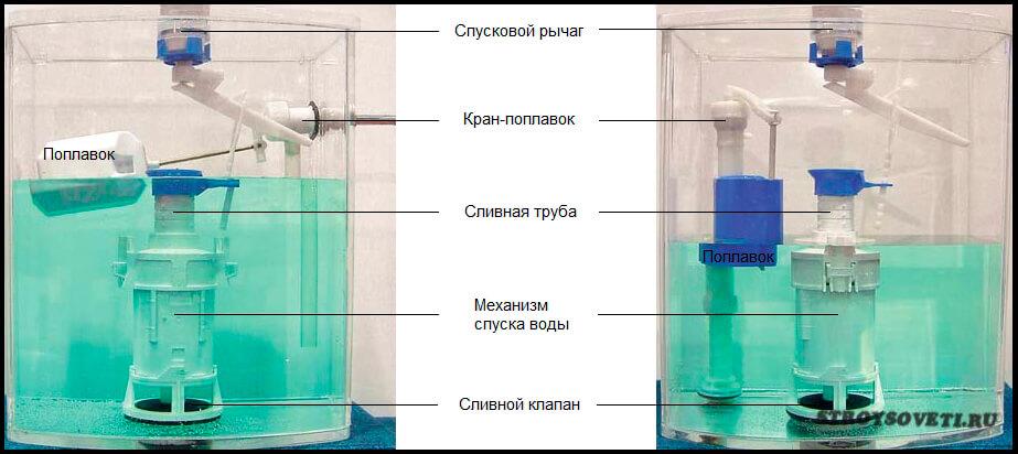 Как сделать поплавковый кран - Vdpo85.ru