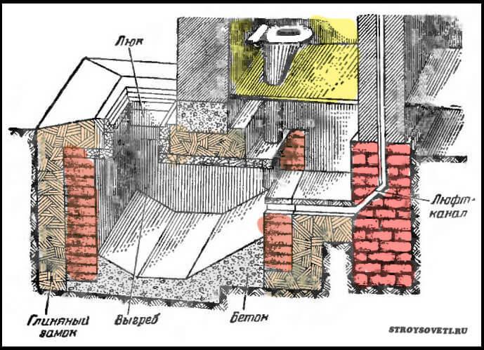 Как сделать выгребную яму для туалета фото 495