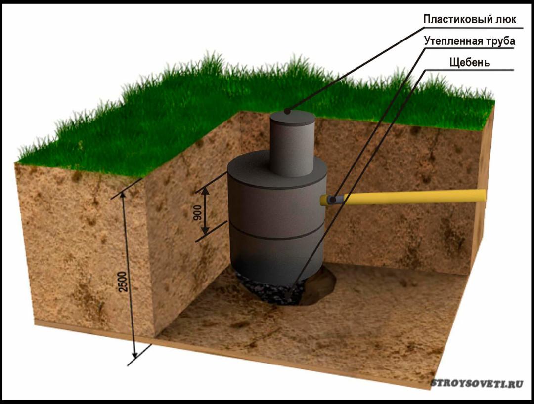 Как сделать сливную яму для дома 39