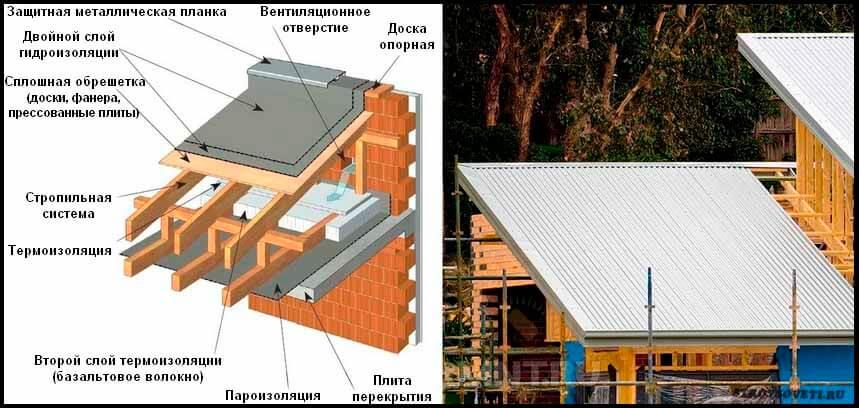 Односкатная крыша пошагово фото